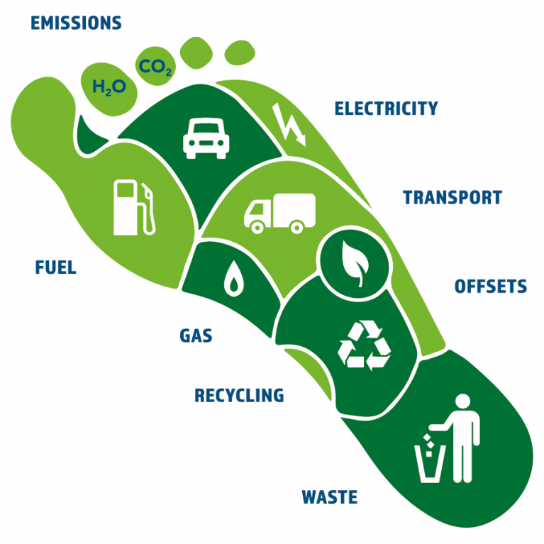 RMC Lubricants is voorstander van Green Carbon Footprint